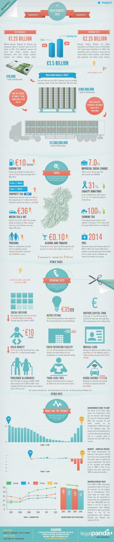 Budget_2013_Infographic_LegalPanda_Ireland